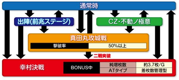 政宗3_ゲームフロー