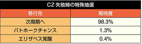 CZ失敗後の抽選表