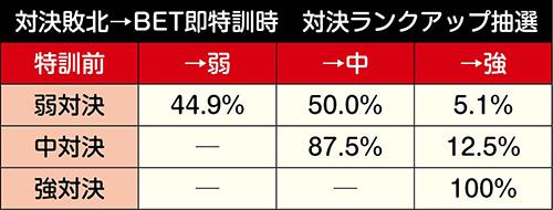 対決敗北→BET即特訓時 対決ランクアップ抽選