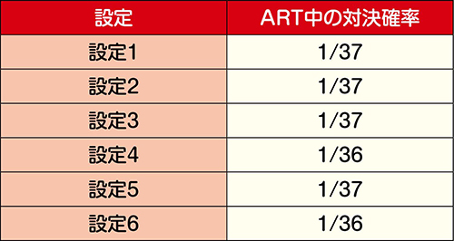 ART中の対決確率
