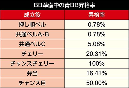 BB準備中の青BB昇格率