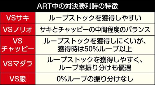 ART中の対決勝利時の特徴