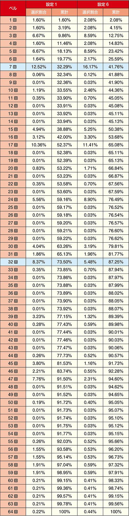 規定ベル回数の分布設定1・6