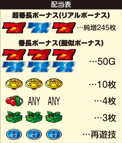 番長3_配当表