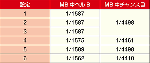 MB中の小役確率②