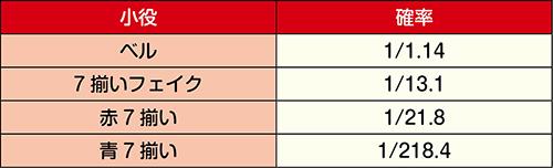 超番長ボーナス中の小役確率