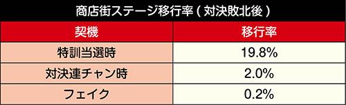商店街ステージ移行率 (対決敗北後)