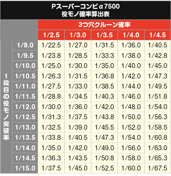 Pスーパーコンビ 役モノ確率