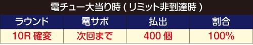 ロクロク電チュー内訳1