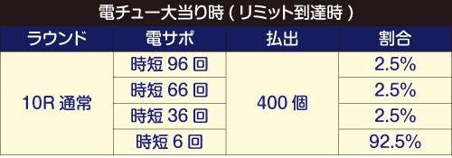 ロクロク電チュー内訳2