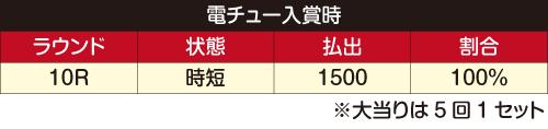 スーパーコンビα7500内訳