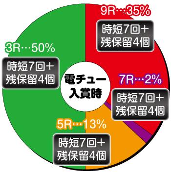 戦記絶唱シンフォギア_甘デジ_電チュー内訳