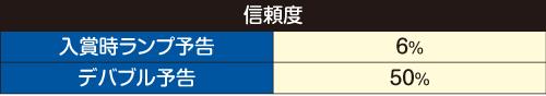 入賞時ランプ予告/デバブル予告信頼度