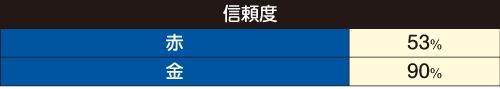 電撃SU信頼度