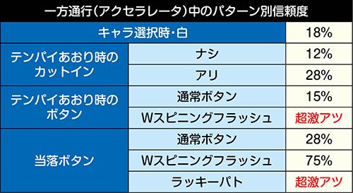 ヒーローズリーチ・チャンスアップ別信頼度③