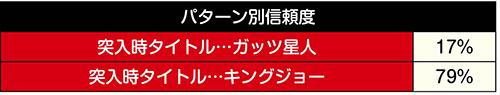 怪獣震撃ゾーン信頼度