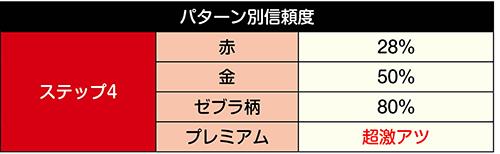 アメコミ風ステージ キャラSU予告信頼度