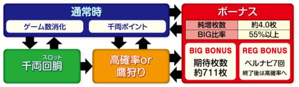 吉宗3ゲームフロー