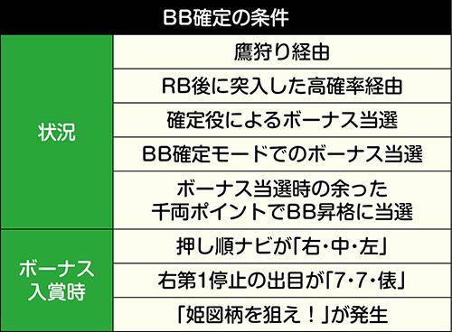 BB確定条件