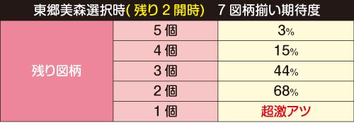 東郷美森選択時(残り2開時) 7図柄揃い期待度