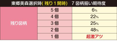 東郷美森選択時(残り1開時) 7図柄揃い期待度