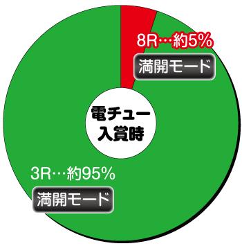 AKB48桜_電チュー内訳