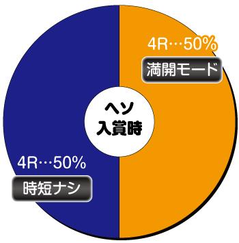 AKB48桜_ヘソ内訳