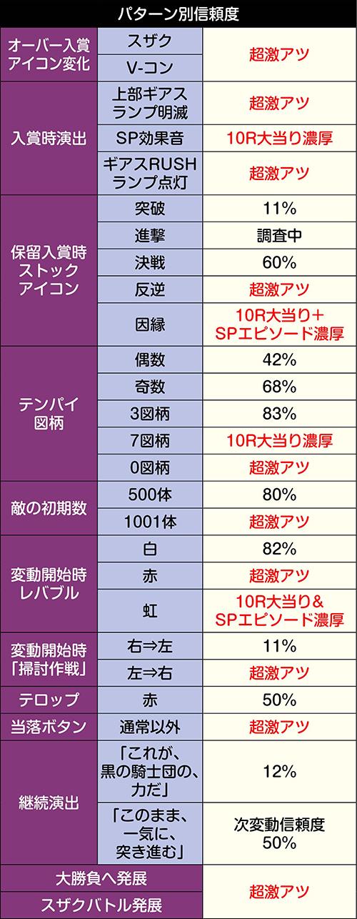 ブラックリベリオン_1000体撃破タイプの信頼度