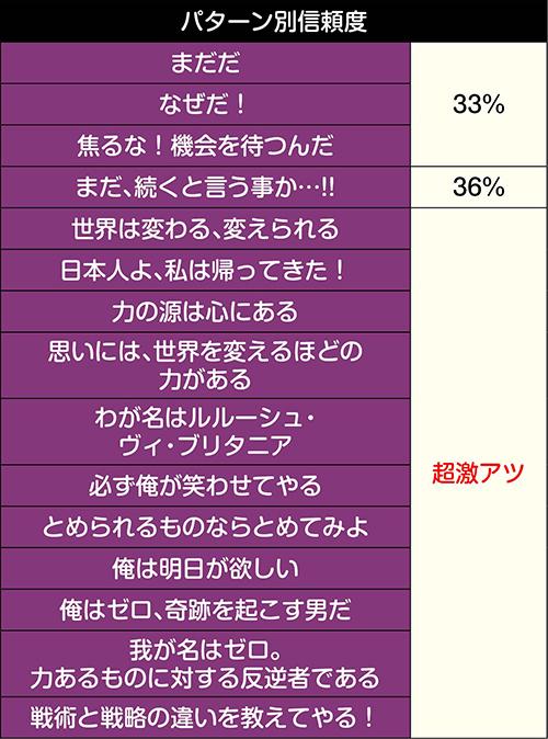 コードギアスチャンス_信頼度
