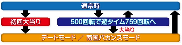 ガールフレンド(仮)_ゲームフロー