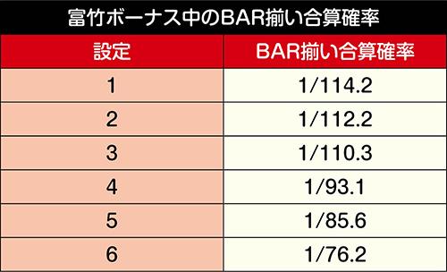 富竹ボーナス中のBAR揃い合算確率