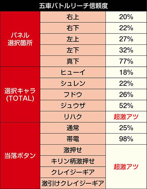 五車防衛戦線ステージ_リーチ信頼度