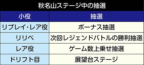 秋名山ステージでの抽選