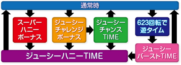 ジューシーハニー3_ゲームフロー