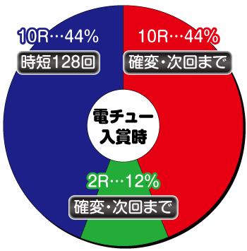 キレパンダ_電チュー内訳