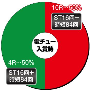 南国育ち5_電チュー内訳