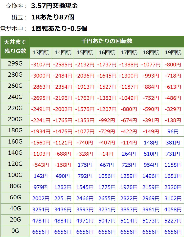 エヴァ14天井期待値 3.57円 削り有り