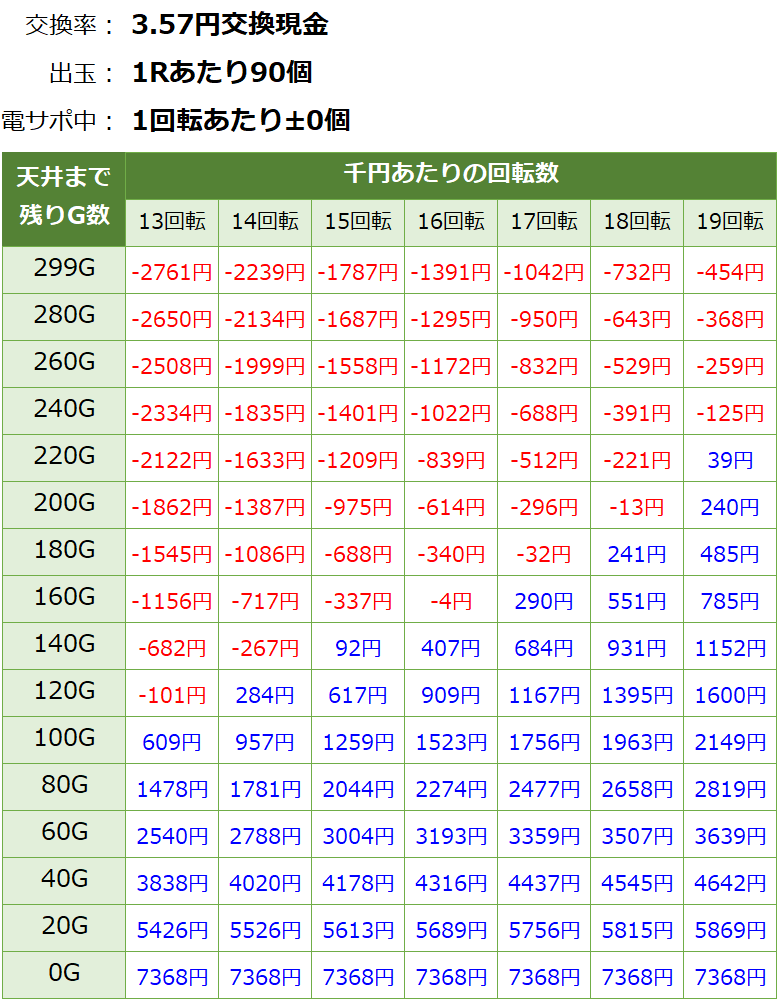 エヴァ14天井期待値 3.57円 削り無し