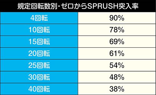 規定回転数別・ゼロからSPRUSH突入率