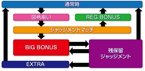 新日本プロレスリング_ゲームフロー