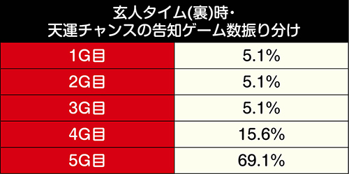 天運チャンス_告知ゲーム数振り分け①
