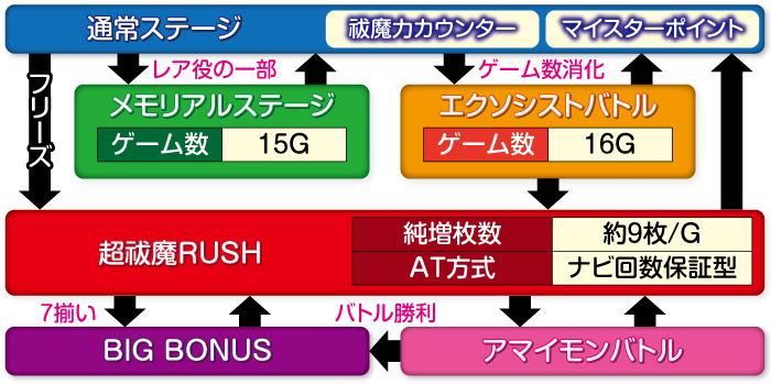 青の祓魔師_ゲームフロー