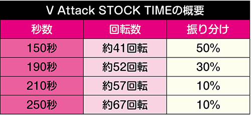 V Attack STOCK TIMEの概要
