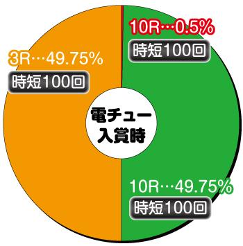 P緋弾のアリア4〜緋弾覚醒編〜_電チュー