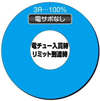 Pバーストエンジェル3_電チュー内訳②