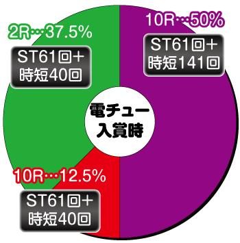 P DD北斗の拳2 ついでに愛をとりもどせ!!〜ケンシロウ319Ver.〜_電チュー