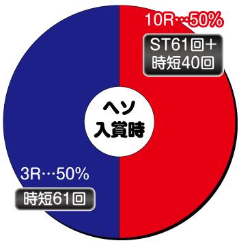 P DD北斗の拳2 ついでに愛をとりもどせ!!〜ケンシロウ319Ver.〜_ヘソ