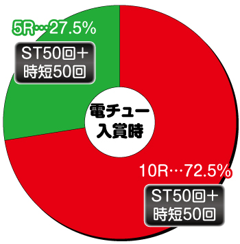 P銀河鉄道999 GOLDEN_電チュー内訳