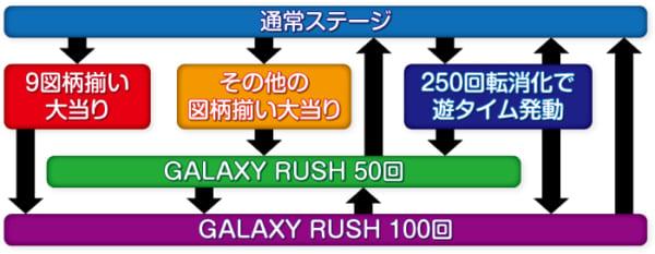 P銀河鉄道999 GOLDEN_ゲームフロー