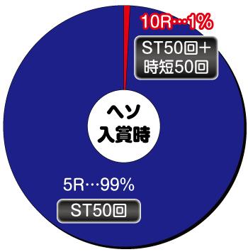 P銀河鉄道999 GOLDEN_ヘソ内訳